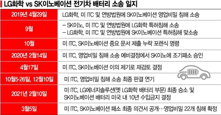 """LG """"합의금 인식차 수조원""""…타사례 비교 적정 수준 강조"""
