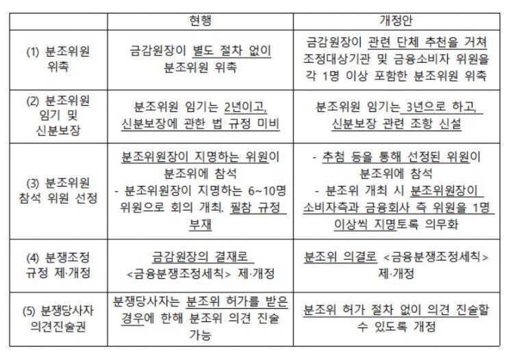 25일 금소법 시행…분쟁조정위원회 실효성 개선 요구 커져(종합)