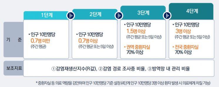 """'사회적 거리두기' 4단계로 간소화…""""2단계선 8인 모임 허용""""(상보)"""