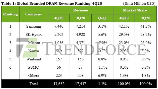 2020년 4분기 전세계 D램 시장 매출 기준 점유율/자료=트렌드포스
