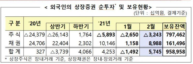 주식 떠난 外人, 채권 투자 '러시'…2월 9조원 순매수