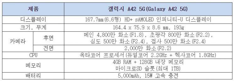 삼성전자, '40만원대 실속형' 갤럭시 A42 5G 출시