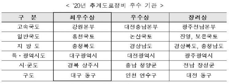 올해 도로정비 최우수 기관은…강원본부·홍천국토소 선정