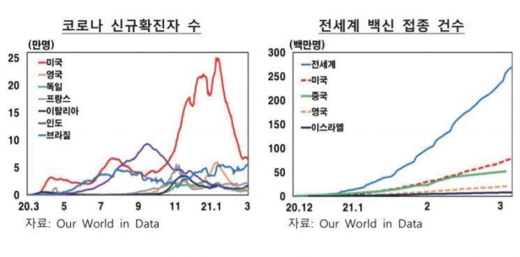"""한은 """"코로나 백신접종…선진국은 올해, 신흥국은 내년 경기회복"""""""