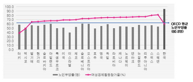OECD 2080년 예상 노인부양률 평균이하 23개국 vs 한국 (자료=OECD 통계, 전경련)