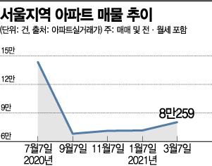 200일만에 서울 아파트 매물 8만건 돌파…LH 투기 파동 촉각