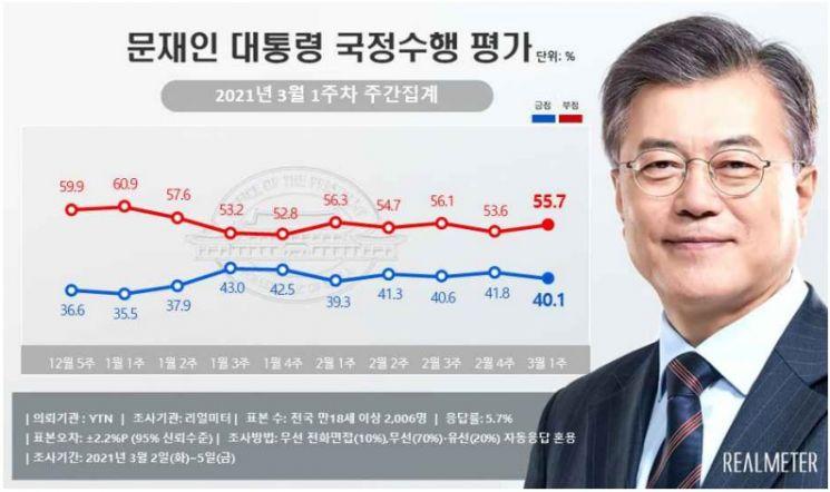 文 대통령, 지지율 'LH 땅 투기 의혹' 여파 소폭 하락…진보·40대 이탈[리얼미터]