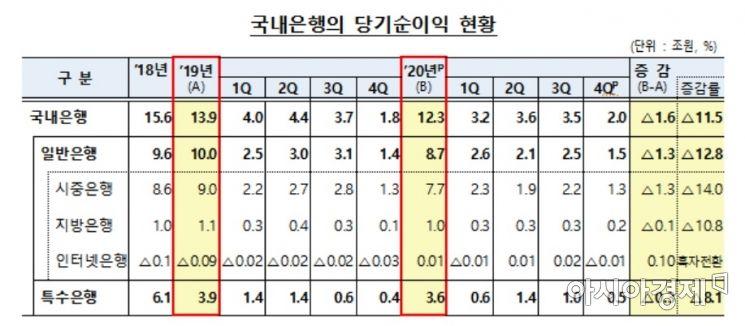 2020년 국내은행 당기순이익 현황(자료:금융감독원)