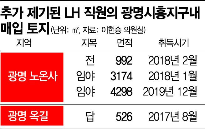 """""""또다른 LH 직원 광명시 땅 매입""""…추가 의혹 제기"""