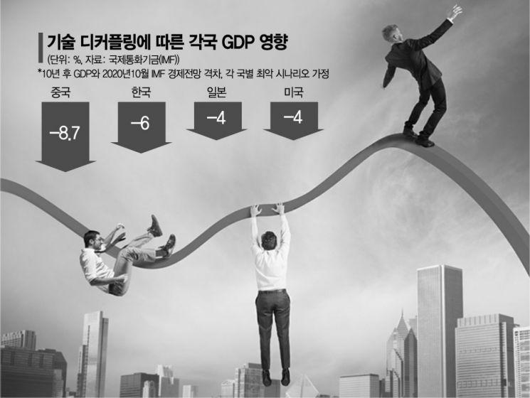 "IMF ""美中 기술전쟁하면…10년 뒤 韓 GDP 6% 증발"""