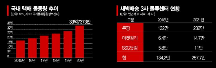 """""""가격 대신 속도경쟁"""" … 새벽배송 물류센터 3년간 2배 확대"""