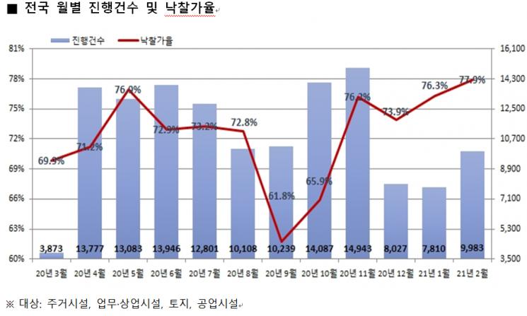 불붙은 경매…낙찰률·낙찰가율 잇따라 '최고치'