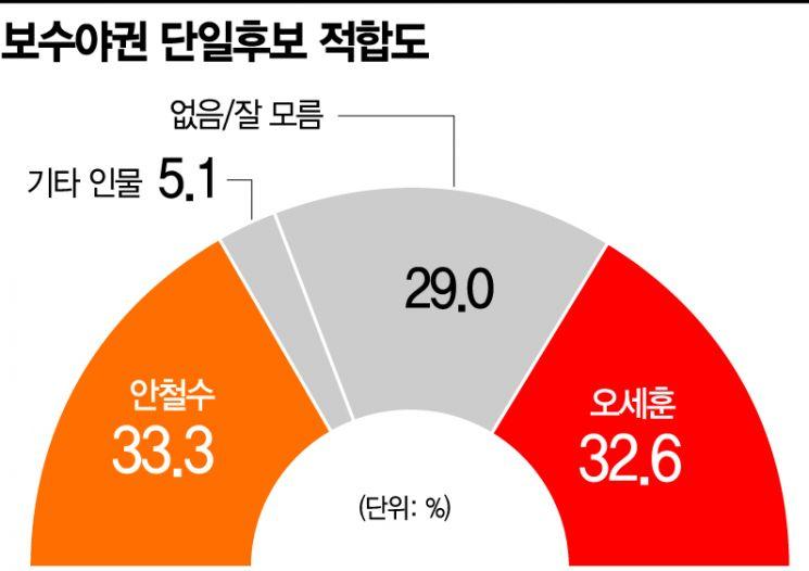 [아경 여론조사]점점 강해지는 오세훈 돌풍…野 후보 단일화의 새 복병(?)