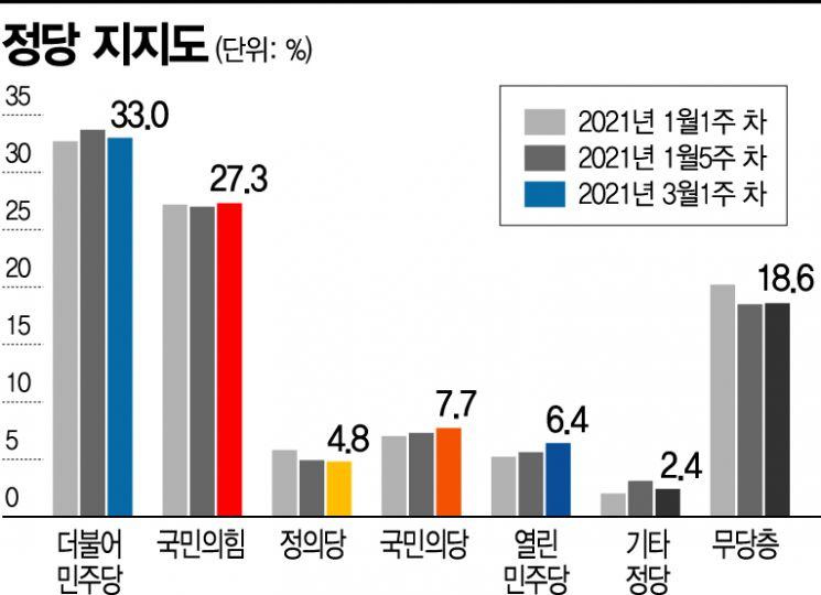 [아경 여론조사]악재 받쳐준 30~40대…文대통령 지지율 46.7%