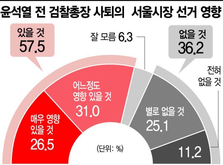 """[아경 여론조사]국민의힘 지지층 86.8% """"尹 사퇴, 시장선거에 영향"""""""