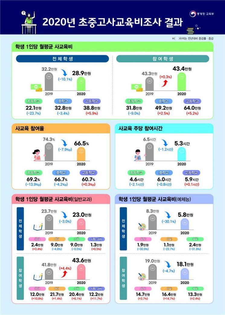 코로나19 확산에 학생당 月 사교육비 28.9만원…전년比 10%↓
