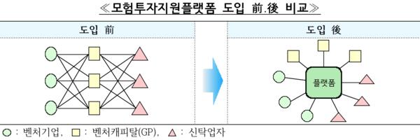 """예탁결제원, """"벤처넷, 투명한 생태계 조성으로 도약 이끌 것"""""""