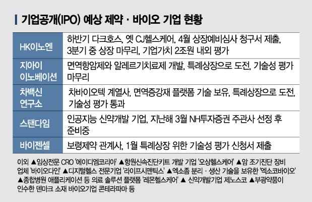 '따상' SK바사 고마워…CMO 기업가치 재평가·IPO 제약바이오 훈풍