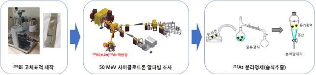 아스타틴-211 제조 과정 모식도. 그림 제공=한국원자력의학원