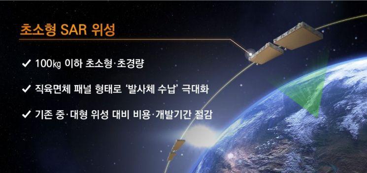 한화시스템·쎄트렉아이, 초소형 위성 개발 참여…수납 기술에 박차
