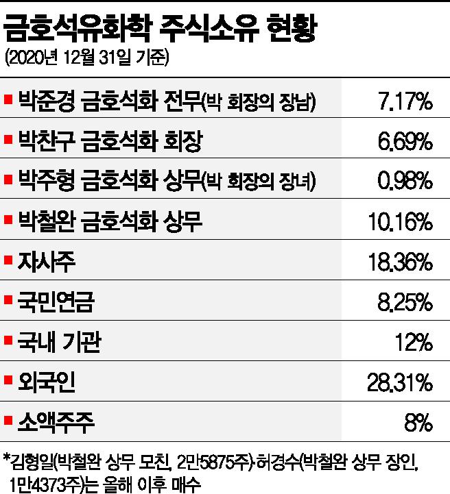 금호석화 주총 D-1…박철완, 사내이사 진입 핵심변수로