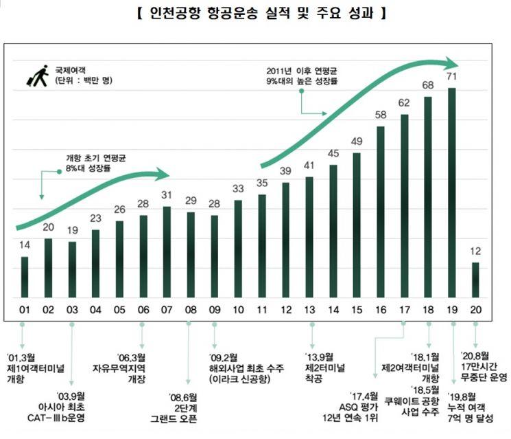 인천공항, 20년간 7억3000만명 수송…글로벌 허브공항 성장