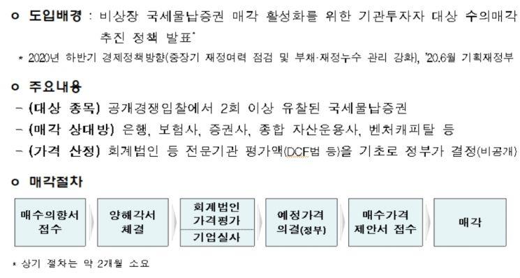 Descripción general del sistema de venta por tipo de inversión para valores de pago de impuestos nacionales[사진=한국자산관리공사]