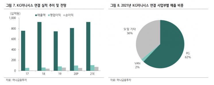 """[클릭 e종목]""""KG이니시스, 하반기 실적 회복…목표가 2만8500원"""""""