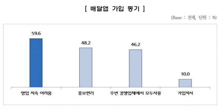 배달앱 입점업체들의 가입 동기. [사진 = 중소기업중앙회]