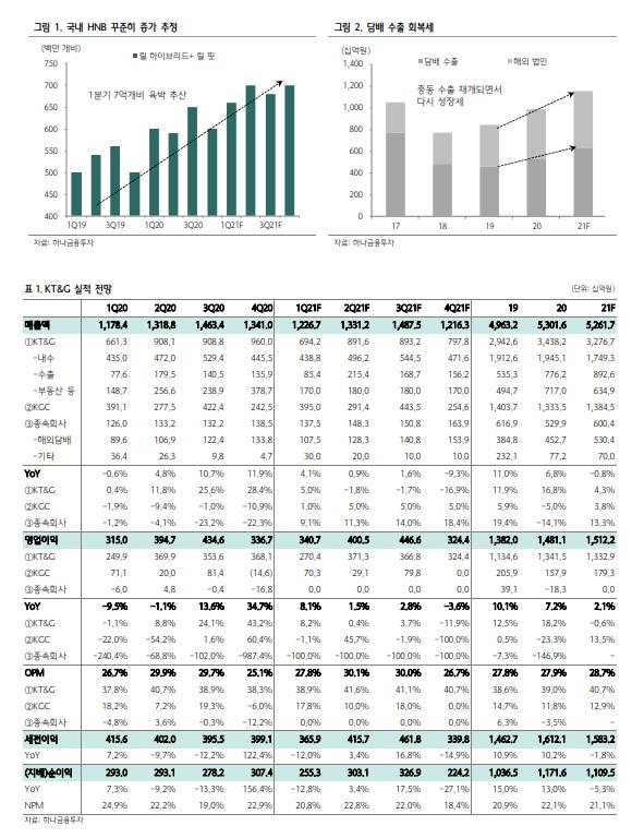 [클릭 e종목]KT&G, PMI 제휴 수출 성장 본격화