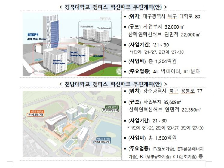 """경북·전남대, '캠퍼스 혁신파크' 선정 """"일자리·기업성장 거점 육성"""""""