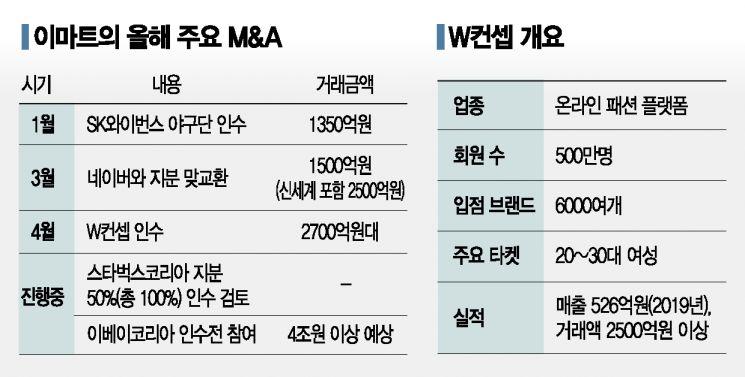 e커머스 공세 용진이형, M&A 광폭행보