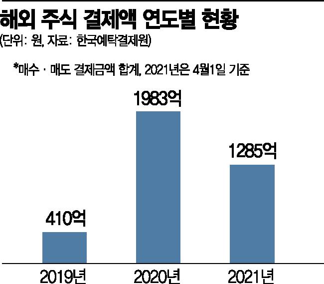 응원광고까지...증권가, 서학개미 유치전 치열