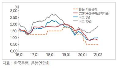 최저보증이율 금리 리스크 커졌다…생보 '빅3' 200조 돌파(종합)