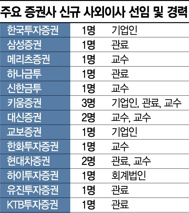 증권사 신임 사외이사...교수·관 출신이 싹쓸이