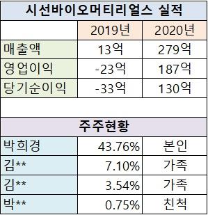 [기로의 상장사]시선바이오 매출 21배↑… 성과는 김성기 파나진 대표 가족이 '꿀꺽'③