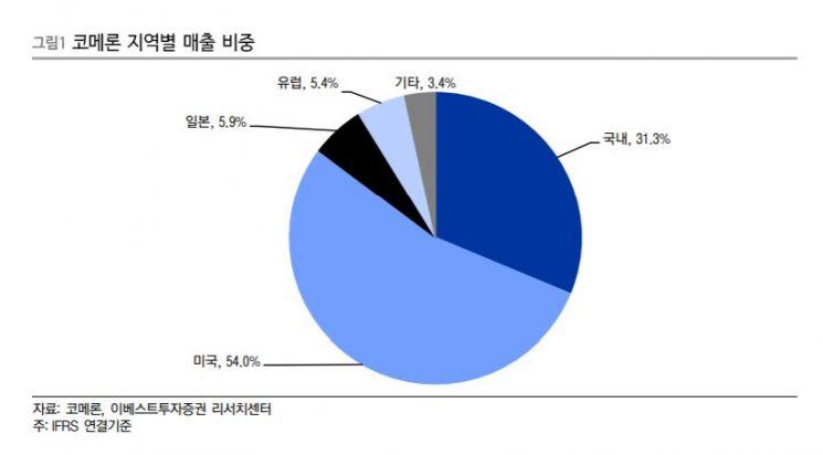 """[클릭 e종목]""""美인테리어 호황…코메론 줄자사업 수혜"""""""