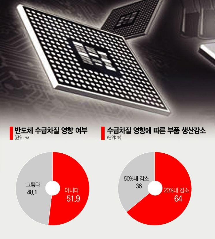 """자동차 부품사 절반 반도체 수급난…""""빚내서 공장 돌린다"""""""