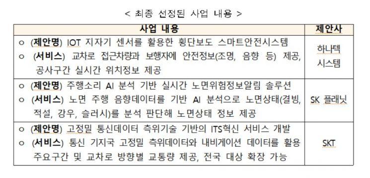 국토부, ITS서비스 공모서 민간 혁신기술 3건 최종 선정
