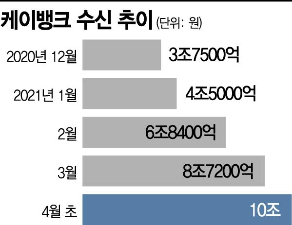 케이뱅크, 출범 4년만에 지방銀 규모 성장