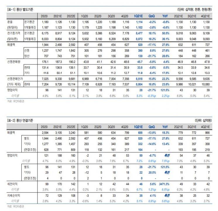 [클릭 e종목]풍산, 전기동 가격 상승추세 약화·방산 매출액은 견조