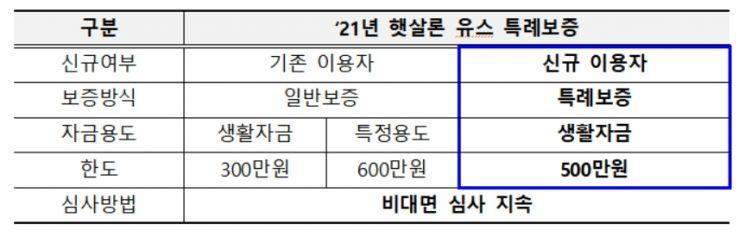 2021년도 햇살론 유스 특례보증 주요내용 [사진=서민금융진흥원]
