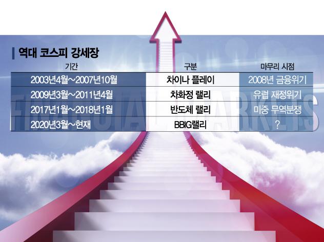 """역대 4번째 코스피 강세장 돌입…""""올해 3600까지 간다"""""""