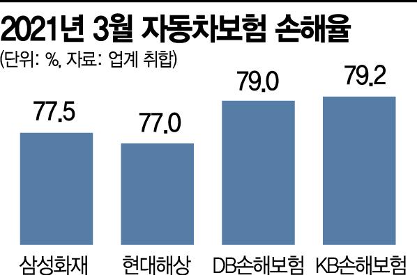 """3월 車보험 손해율 70%대…""""적자 폭 줄이나"""""""
