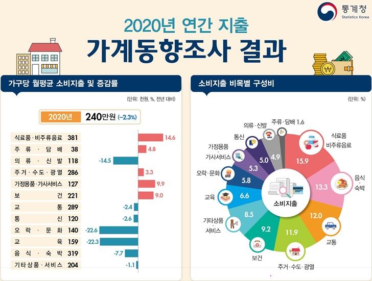 작년 가계 씀씀이 -2.3% '역대급' 감소…오락·문화, 교육 -22%↓