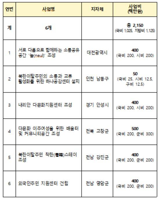 행안부, 기초생활 인프라 조성사업 공모 6곳 선정…10억 2500만원 지원
