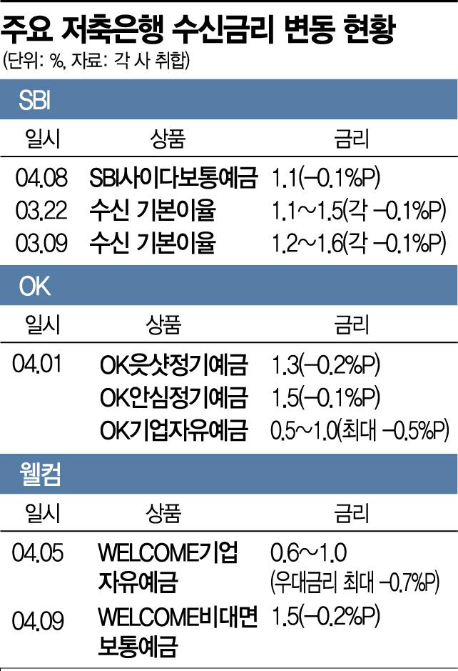 '역마진' 우려…저축銀 수신금리 연쇄인하(종합)