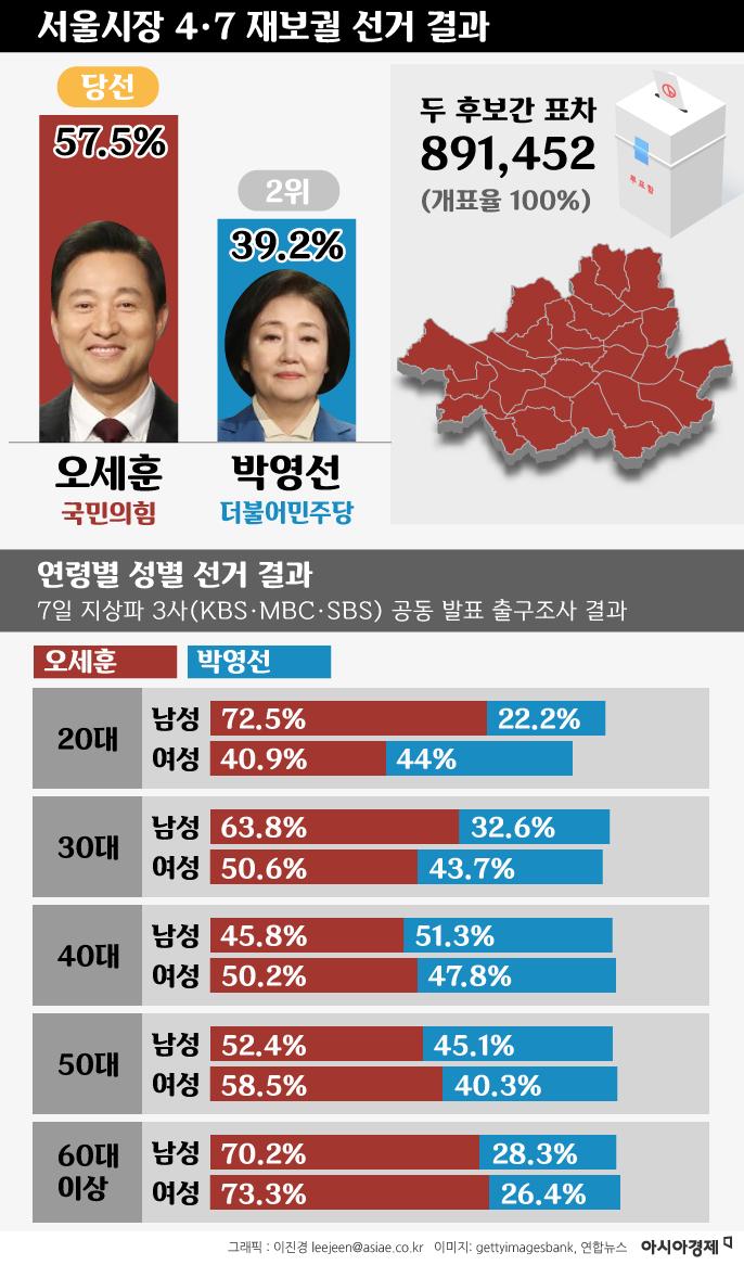 [인포그래픽]4.7서울/부산 재보궐선거 결과