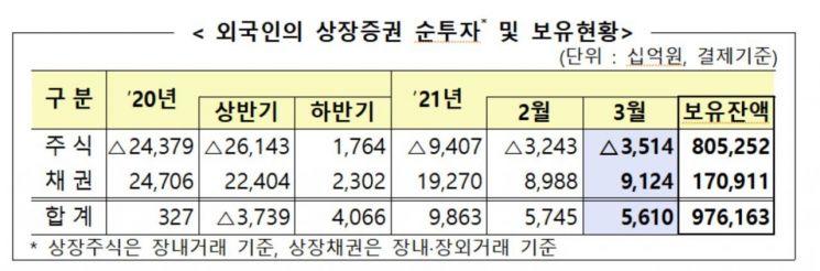 지난달 外人 상장 채권 9조원 순투자…역대 최대