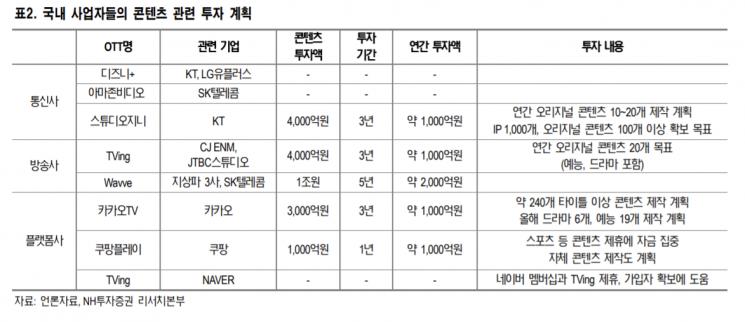 """OTT 경쟁 심화…""""국내 콘텐츠 제작사 수혜 지속될 것"""""""
